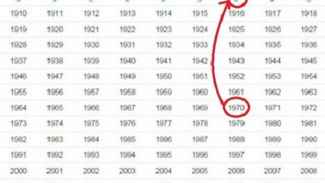 Sprawdź do czego masz predyspozycje według chińskich numerologów. Z pod której gwiazdy jesteś?